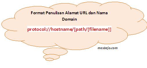 Format Penulisan Alamat URL dan Nama Domain